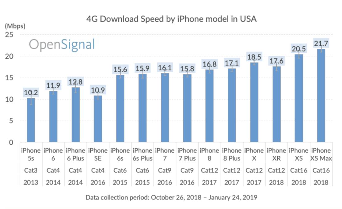 Ranking prędkości pobierania danych 4G/LTE przez iPhone'y (2019 r.)