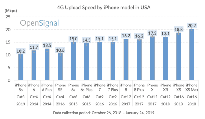 Ranking prędkości wysyłania pod 4G/LTE przez iPhone'y (2019 r.)