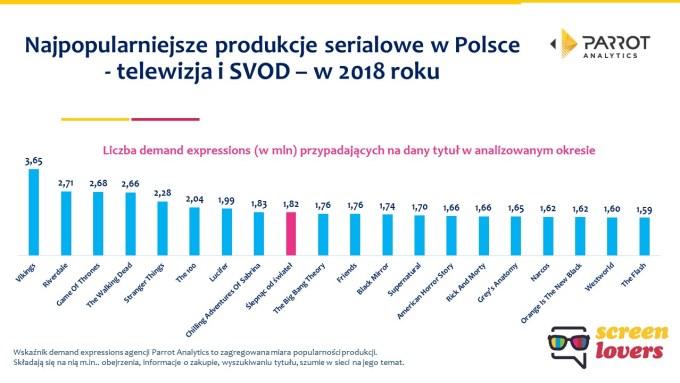 Najpopularniejsze seriale sVOD i TV w Polsce w 2018 r.