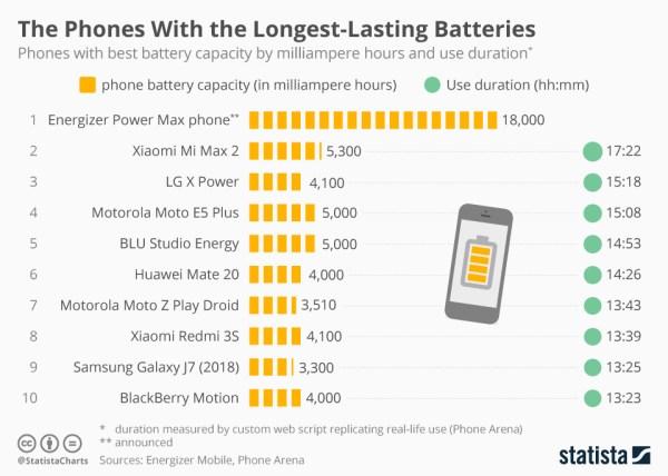 Smartfony z największymi i najdłużej działającymi bateriami (2019)