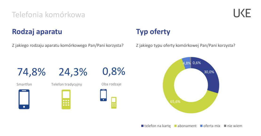 Telefonia komórkowa w Polsce w 2018 r.