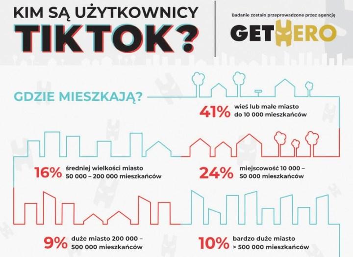 Kim są użytkownicy TikToka w POlsce [raport 2019]