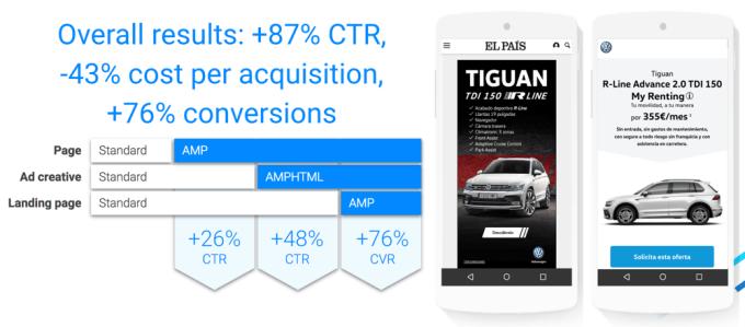 Wyniki testu A/B z reklamami AMPHTML i HTML5