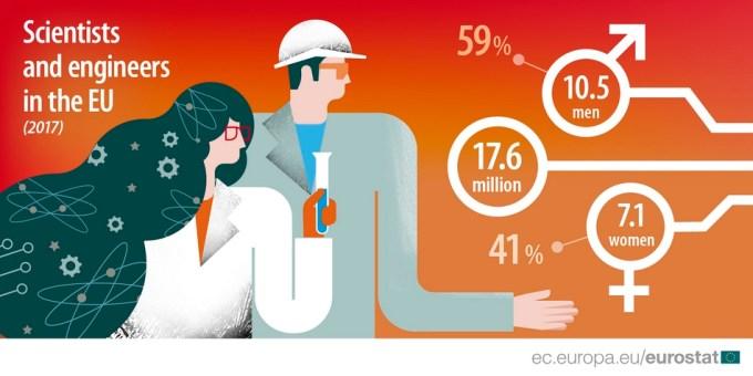 Kobiety inżynierowie w EU