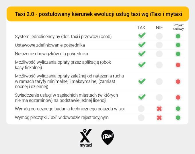 Taxi 2.0 - stanowisko iTaxi i mytaxi