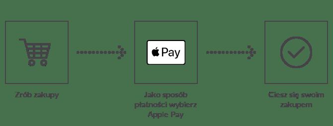 Jak płacić za pomocą Apple Pay w Przelewy24 (kroki)?