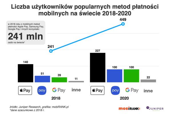 Liczba użytkowników płatności mobilnych na świecie (2018-2020)