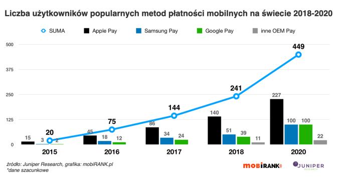 Szacunkowa liczba użytkowników płatności mobilnych (2015-2020)