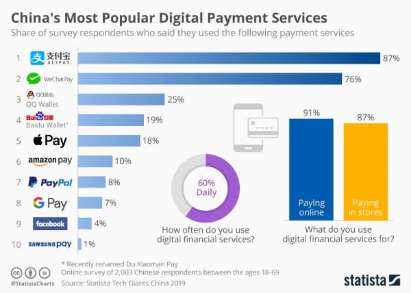 Najpopularniejsze płatności cyfrowe w Chinach (marzec 2019)