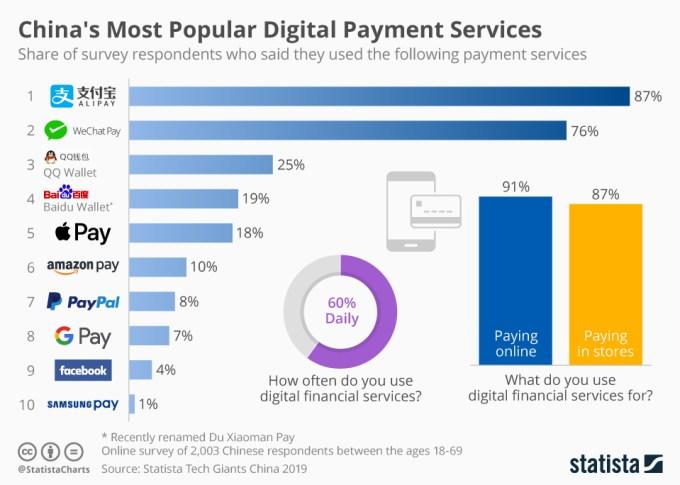 Popularne usługi płatności cyfrowych w Chinach (2019)