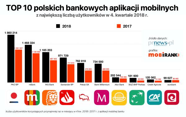 Ranking liczby użytkowników bankowych aplikacji mobilnych w Polsce (4Q 2018)
