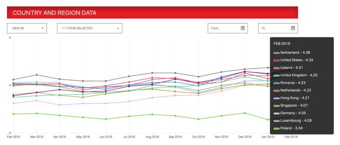 Ranking krajów z najszybszym internetem wg ISP Netflix Speed Index (2/2019)