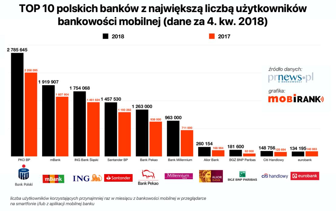 Wykres: TOP 10 polskich banków z największa liczbą użytkowników bankowości mobilnej (4Q 2018)