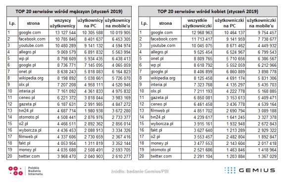Kobiety i mężczyźni w polskim internecie i na mobile'u w styczniu 2019 r.