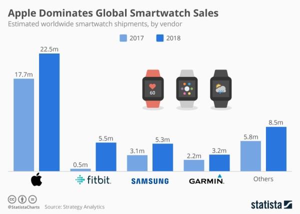 Ranking 5 największych producentów smartwatchów w 2018 roku