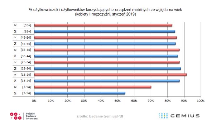 Udział użytkowników urządzeń mobilnych w Polsce ze względu na płeć i wiek (styczeń 2019)