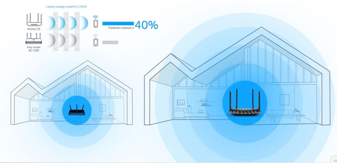 Zasięg routera Wi-Fi Archer C6 w domu