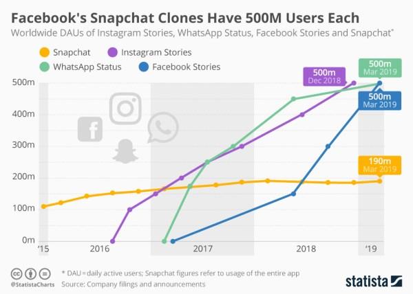 Facebookowe klony Snapchata mają już po 500 mln użytkowników