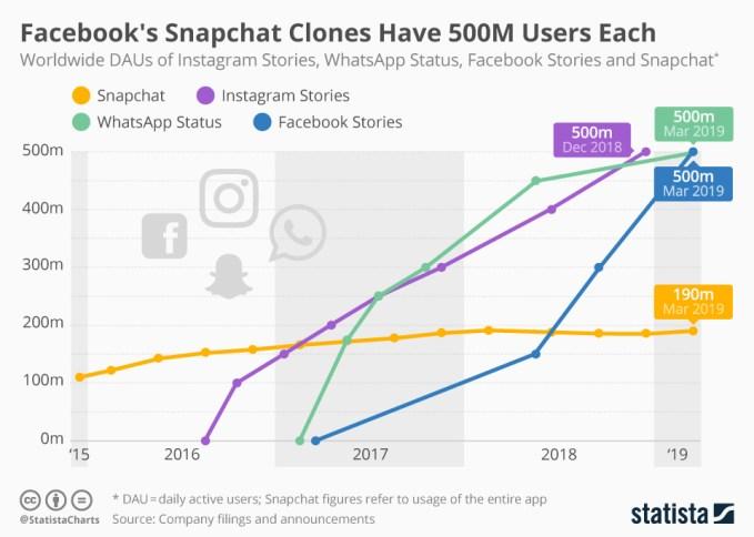 Dzienna liczba użytkowników Stories w social mediach (2015-2019)