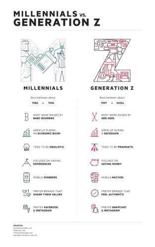 Milenialsi vs Pokolenie Z (Gen Z) – infografika