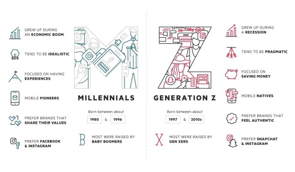 Jaka jest różnica między Pokoleniem Z a Millenialsami?