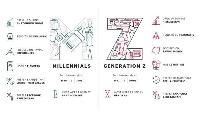 Różnice i podobieństwa między pokoleniem Z i Y (millenialsami)