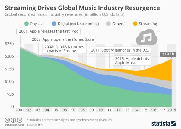 Streaming napędza wzrost przemysłu muzycznego na świecie