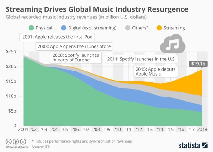 Przychody przemysłu muzycznego na świecie (2001-2018)