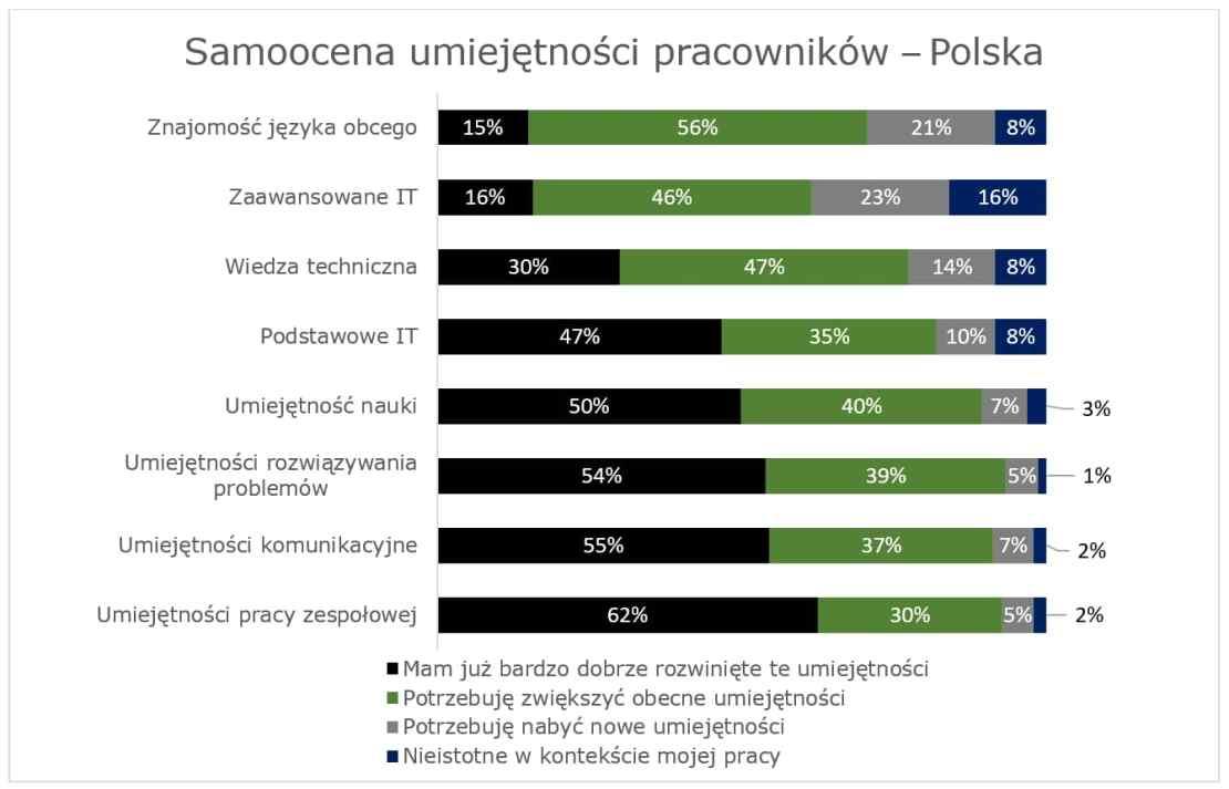 Samoocena umiejętności pracowników w Polsce