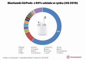 Udział producentów dousznych słuchawek bezprzewodowych (sprzedaż 4Q 2018)