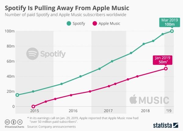Ze Spotify korzysta już 100 mln subskrybentów Premium