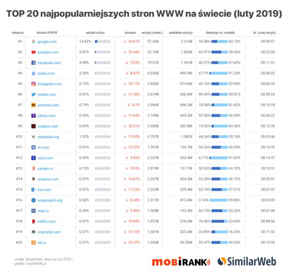 TOP 20 stron internetowych w Polsce i na świecie (luty 2019)