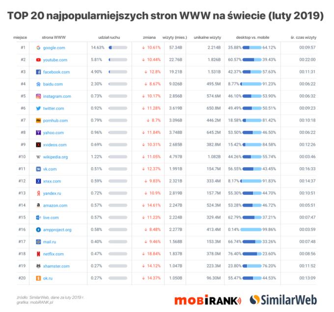 Dane: TOP 20 stron WWW na świecie (luty 2019) (small)