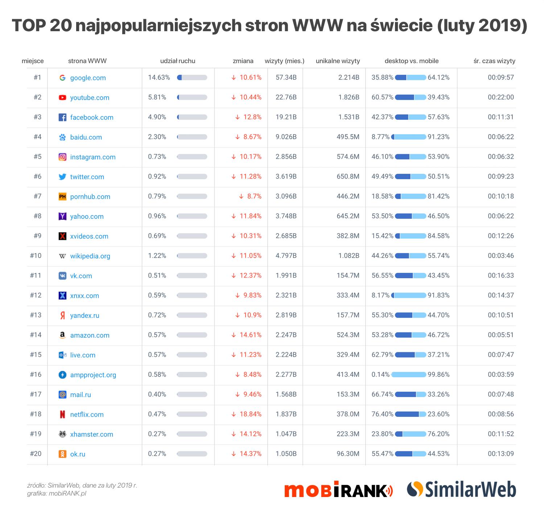 TOP 20 stron internetowych w Polsce i na świecie (luty 2019