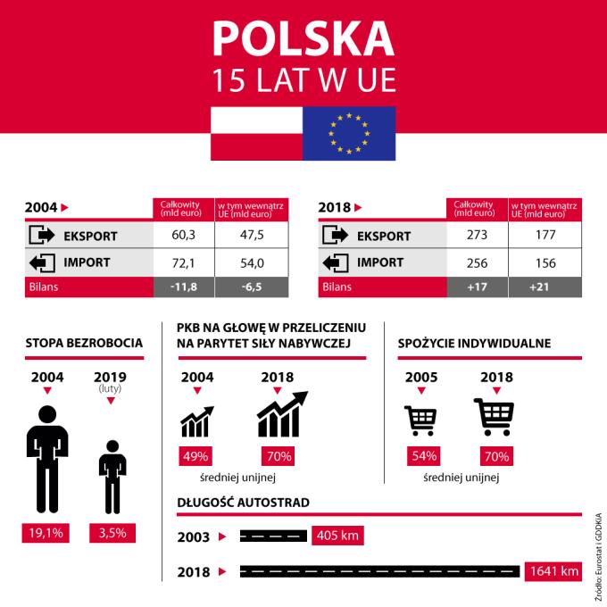 Infografika: 15 lat Polski w Unii Europejskiej