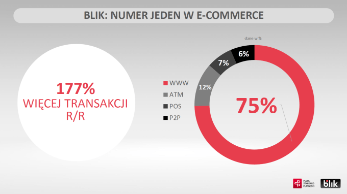 BLIK: numer 1 w e-commerce