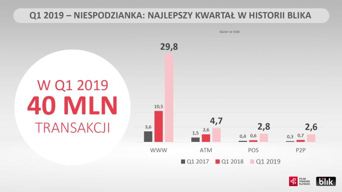 1Q 2019 BLIK (wyniki)