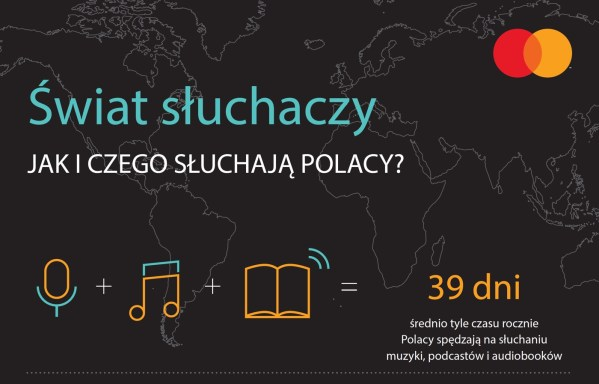 Mastercard Sound Index 2019 – Polska krajem słuchaczy