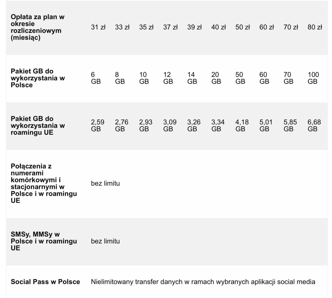 Pakiety Orange Flex (stan na maj 2019)