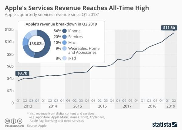 Rekord przychodów Apple'a za 2Q fiskalny 2019 r. (11,5 mld USD)