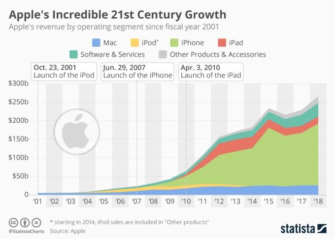 Przychody Apple'a w podziale na kategorie (2001-2018)
