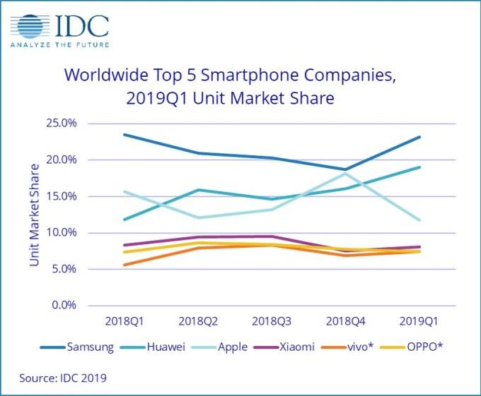 Wykres: szacunkowa sprzedaż smartfonów od 1 kw. 2018 r. do 1 kw. 2019 r.