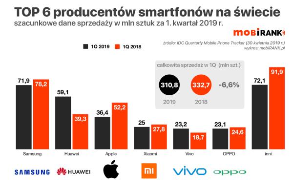 Ranking TOP 6 producentów smartfonów w 1Q 2019 r. (sprzedaż)