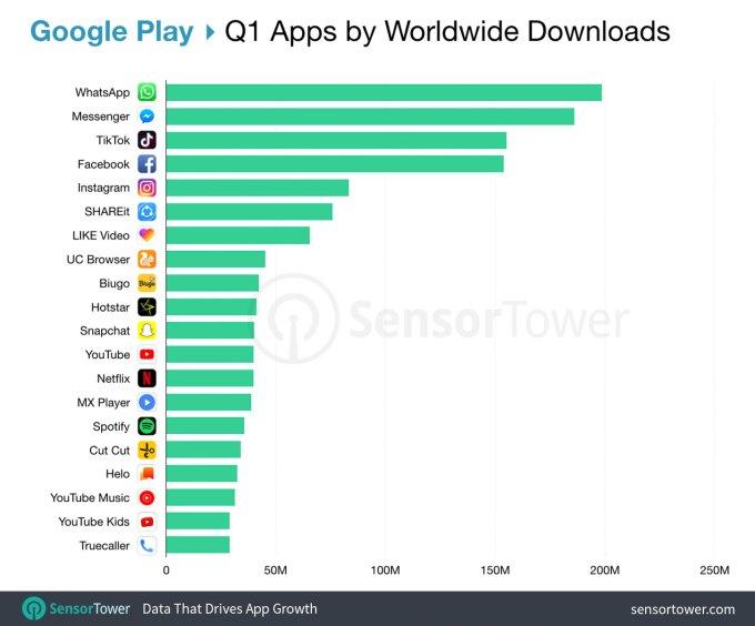 TOP 20 aplikacji mobilnych z Google Play (1Q 2019)
