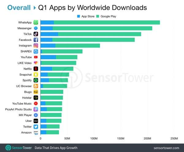 Ranking najczęściej pobieranych aplikacji mobilnych w 1Q 2019 r.