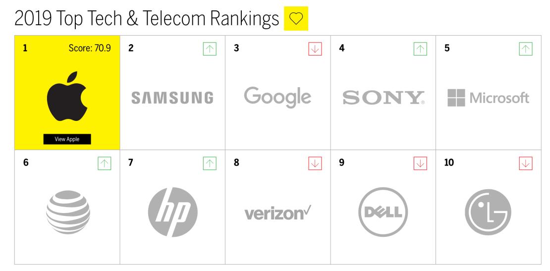 2019 Top Tech & Telecom Rankings