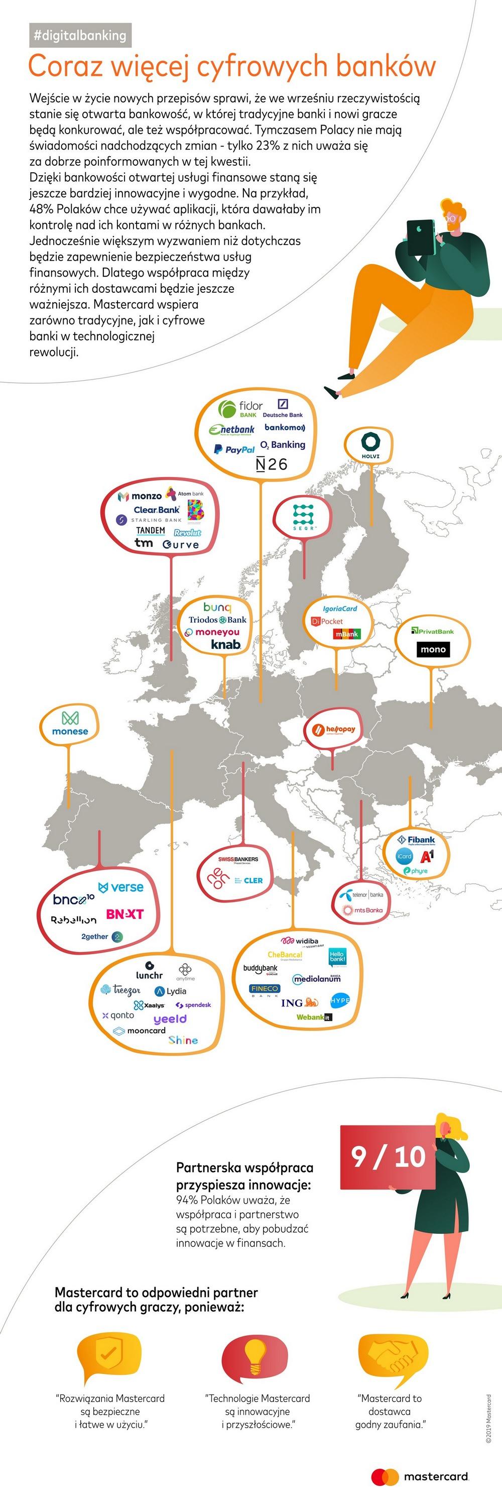 Mapa banków cyfrowych - Europejskie badanie #digitalbanking 2019