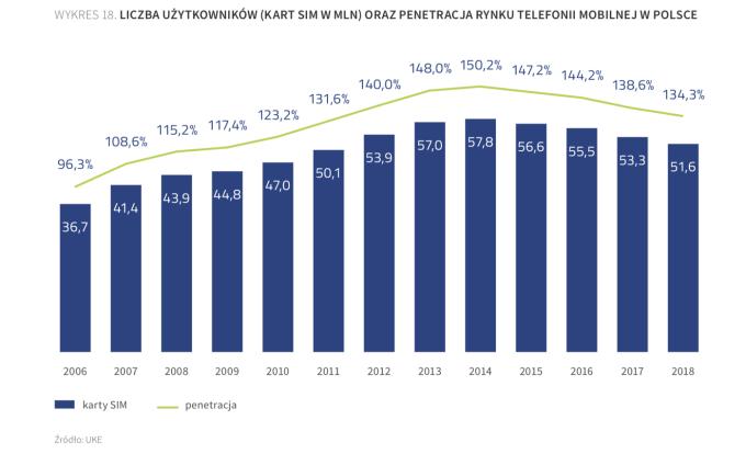 Liczba kart SIM w Polsce (2018)
