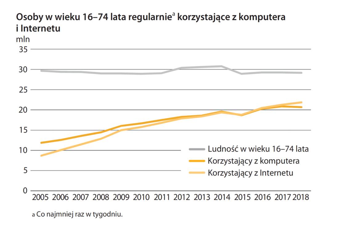 Osoby korzystające z komputera i internetu w Polsce (GUS, 2018)