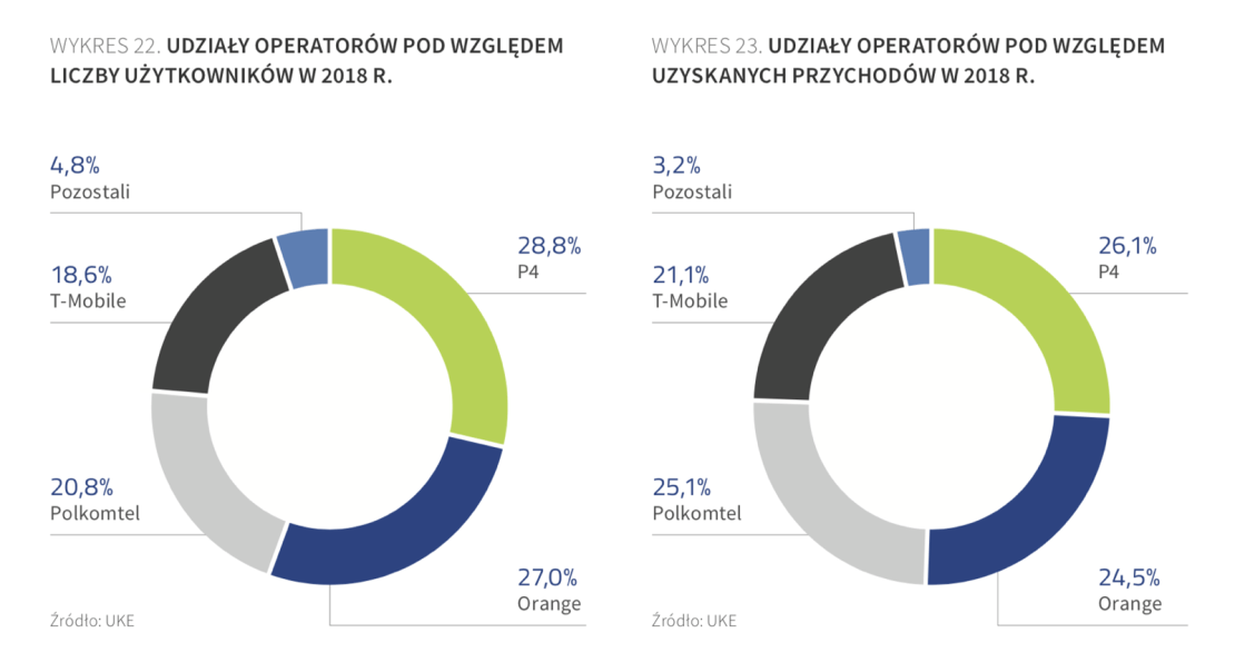 Udziały operatorów komórkowych w Polsce (użytkownicy, przychody) – 2018 r.